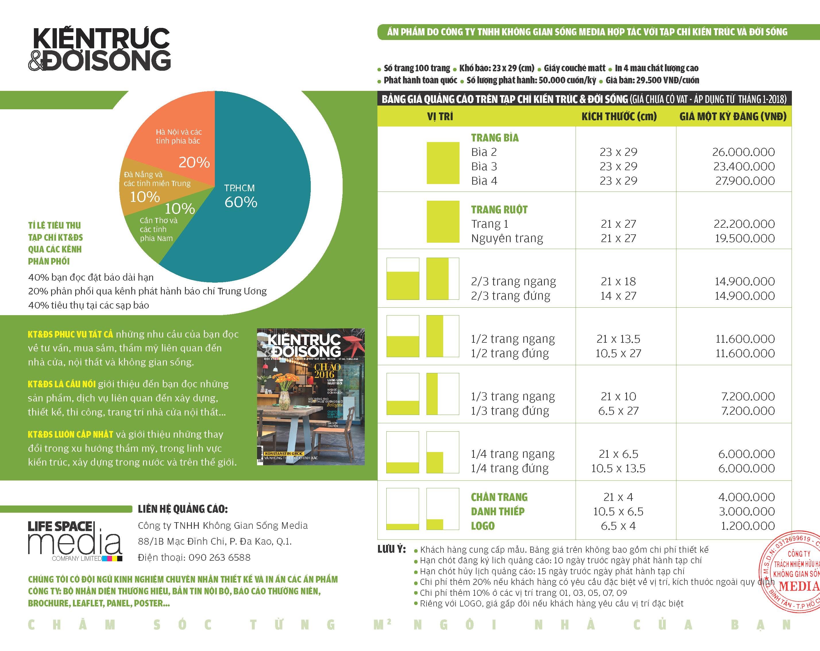 Bảng giá quảng cáo trên Kiến Trúc & Đời Sống